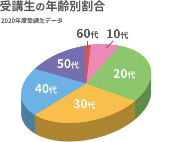 受講生の年齢別割合